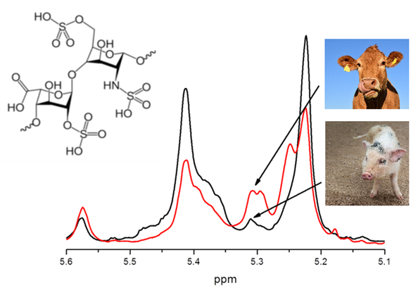 Breakthrough in heparin analysis: holistic control by NMR spectrometry and chemometrics
